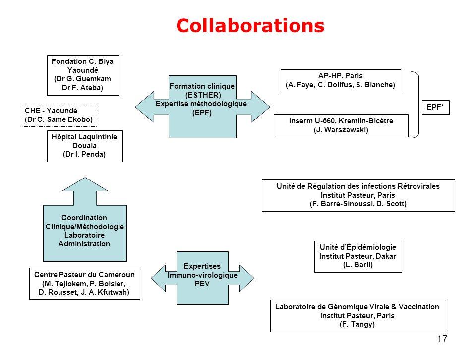 Collaborations Fondation C. Biya Yaoundé (Dr G. Guemkam Dr F. Ateba)