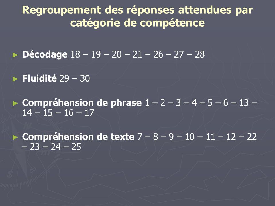 Regroupement des réponses attendues par catégorie de compétence