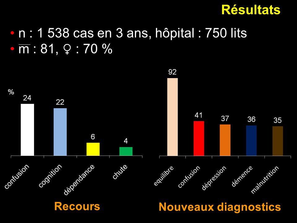 n : 1 538 cas en 3 ans, hôpital : 750 lits m : 81, ♀ : 70 %