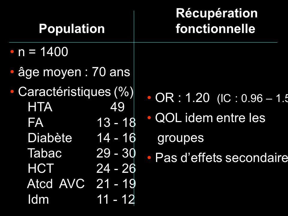 Récupération fonctionnelle. OR : 1.20 (IC : 0.96 – 1.50) QOL idem entre les. groupes. Pas d'effets secondaires.