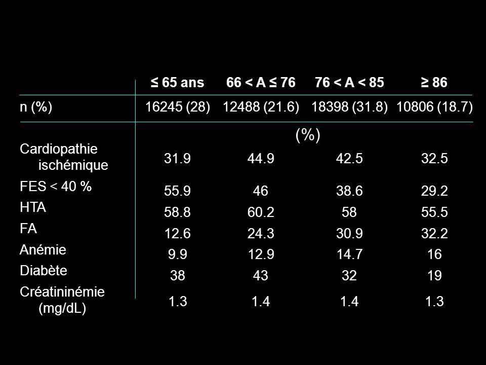 (%) n (%) Cardiopathie ischémique FES < 40 % HTA FA Anémie Diabète