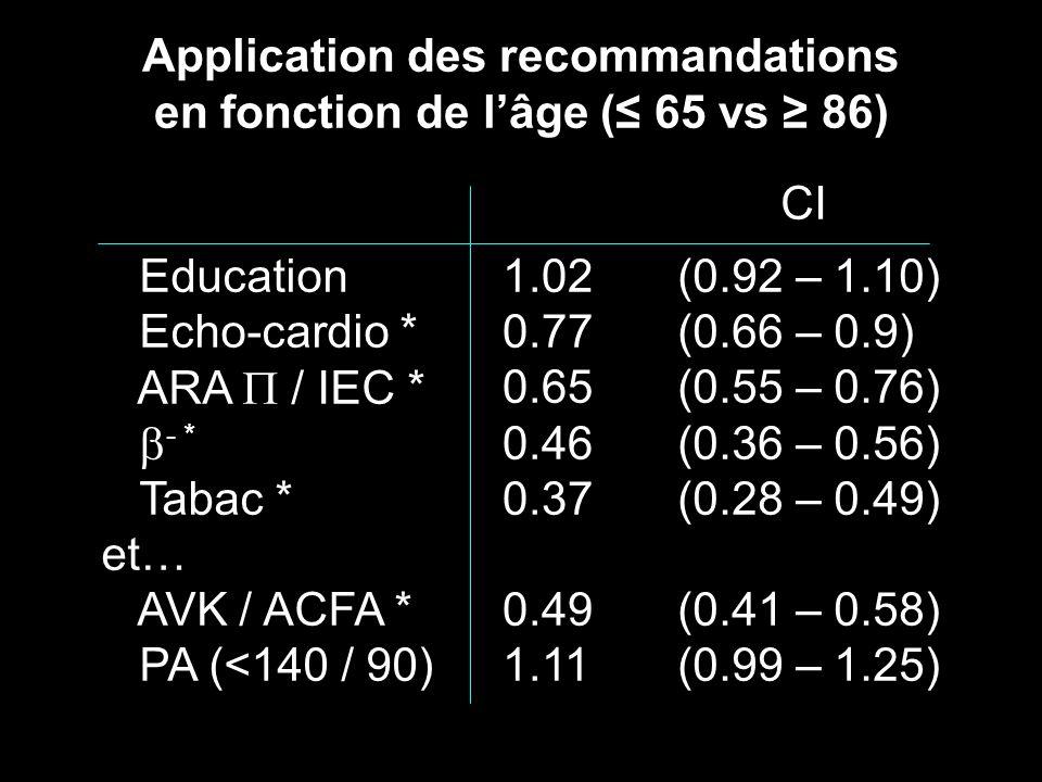 Application des recommandations en fonction de l'âge (≤ 65 vs ≥ 86)