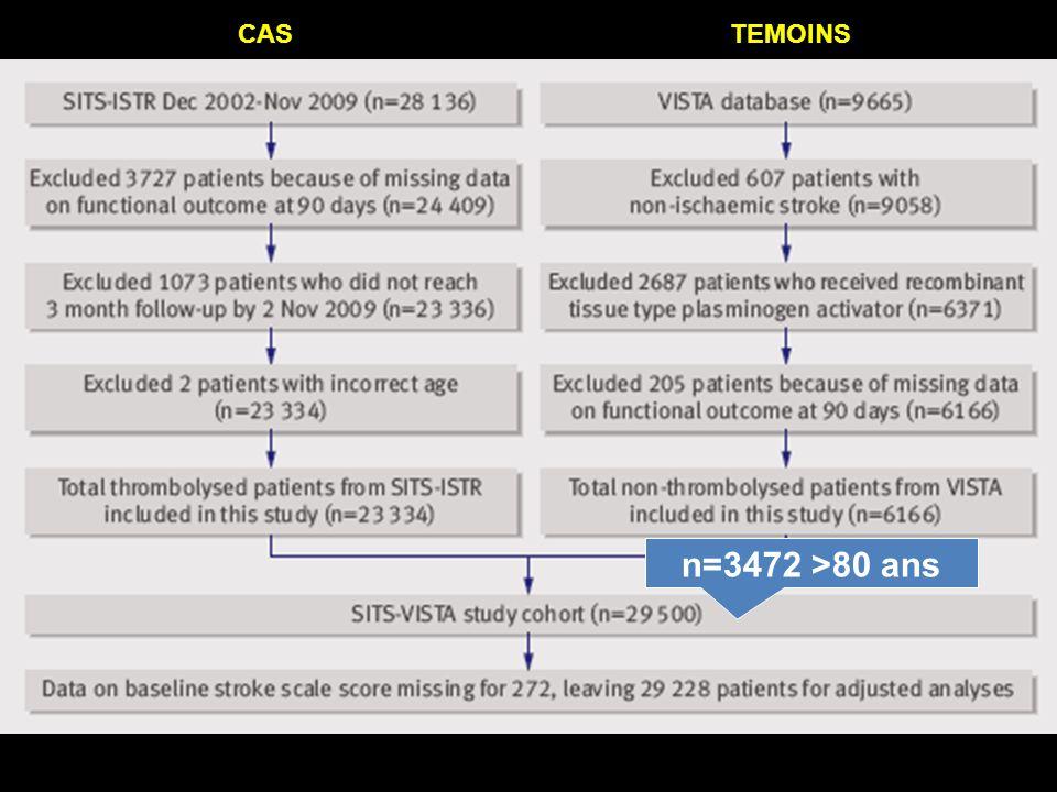 CAS TEMOINS n=3472 >80 ans