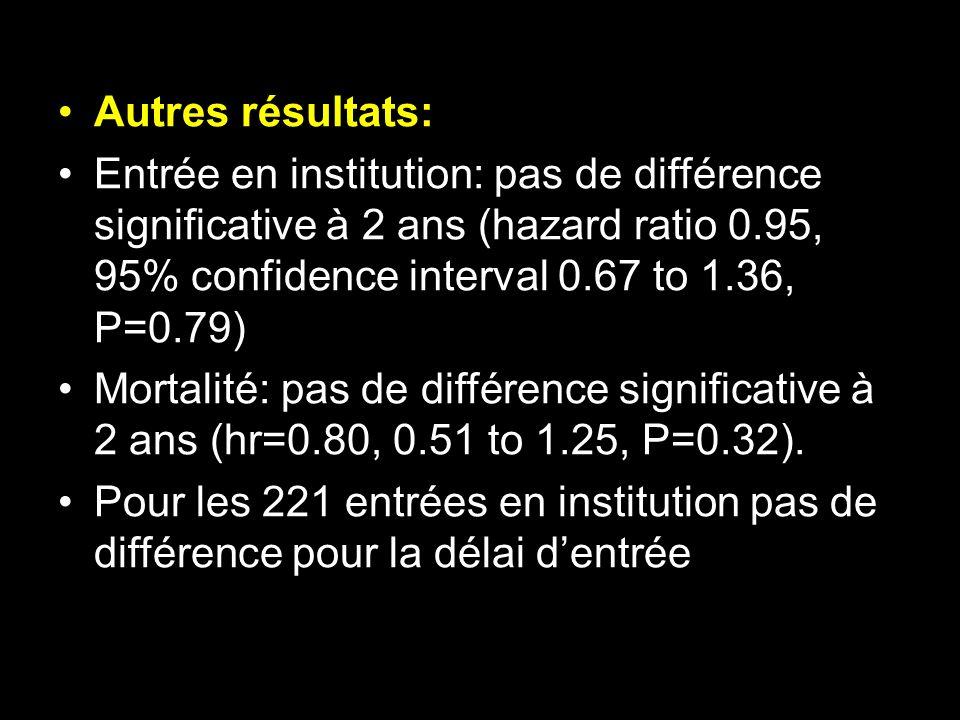Autres résultats: Entrée en institution: pas de différence significative à 2 ans (hazard ratio 0.95, 95% confidence interval 0.67 to 1.36, P=0.79)