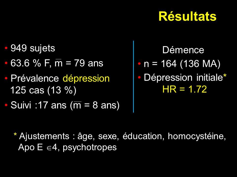 Résultats 949 sujets Démence 63.6 % F, m = 79 ans n = 164 (136 MA)