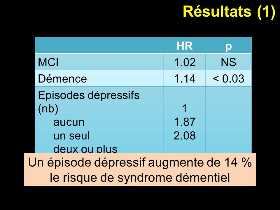 Résultats (1) Un épisode dépressif augmente de 14 %
