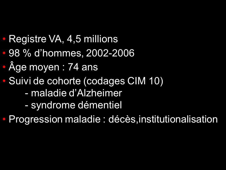 Suivi de cohorte (codages CIM 10) - maladie d'Alzheimer