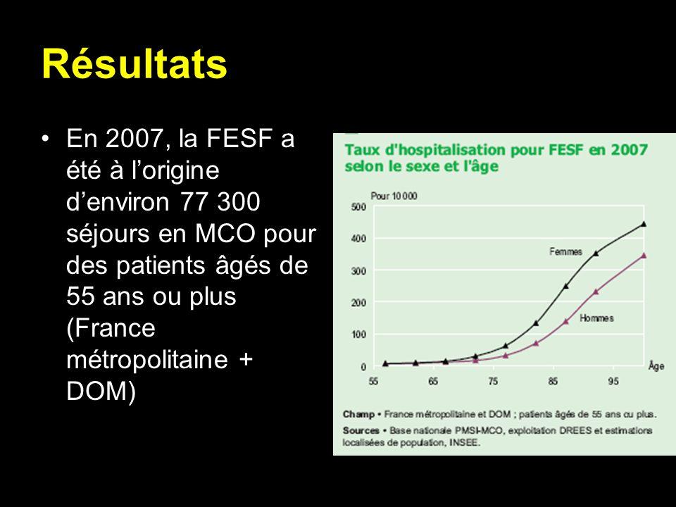 Résultats En 2007, la FESF a été à l'origine d'environ 77 300 séjours en MCO pour des patients âgés de 55 ans ou plus (France métropolitaine + DOM)
