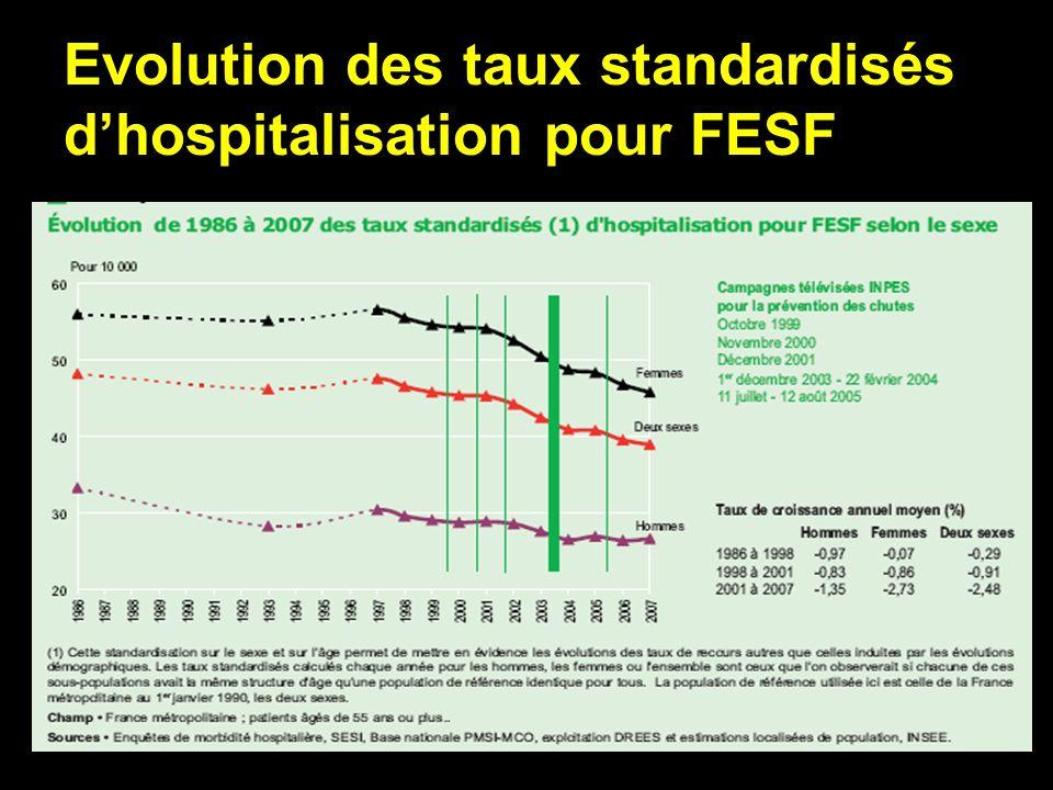 Evolution des taux standardisés d'hospitalisation pour FESF