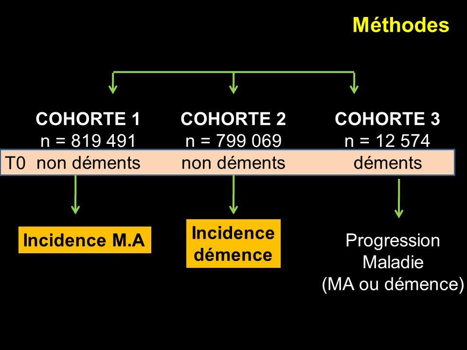 Méthodes COHORTE 1 n = 819 491 non déments COHORTE 2 n = 799 069