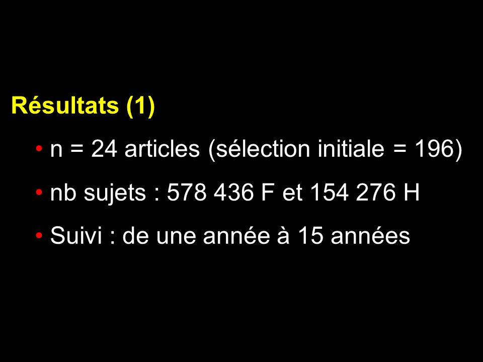 Résultats (1) n = 24 articles (sélection initiale = 196) nb sujets : 578 436 F et 154 276 H.