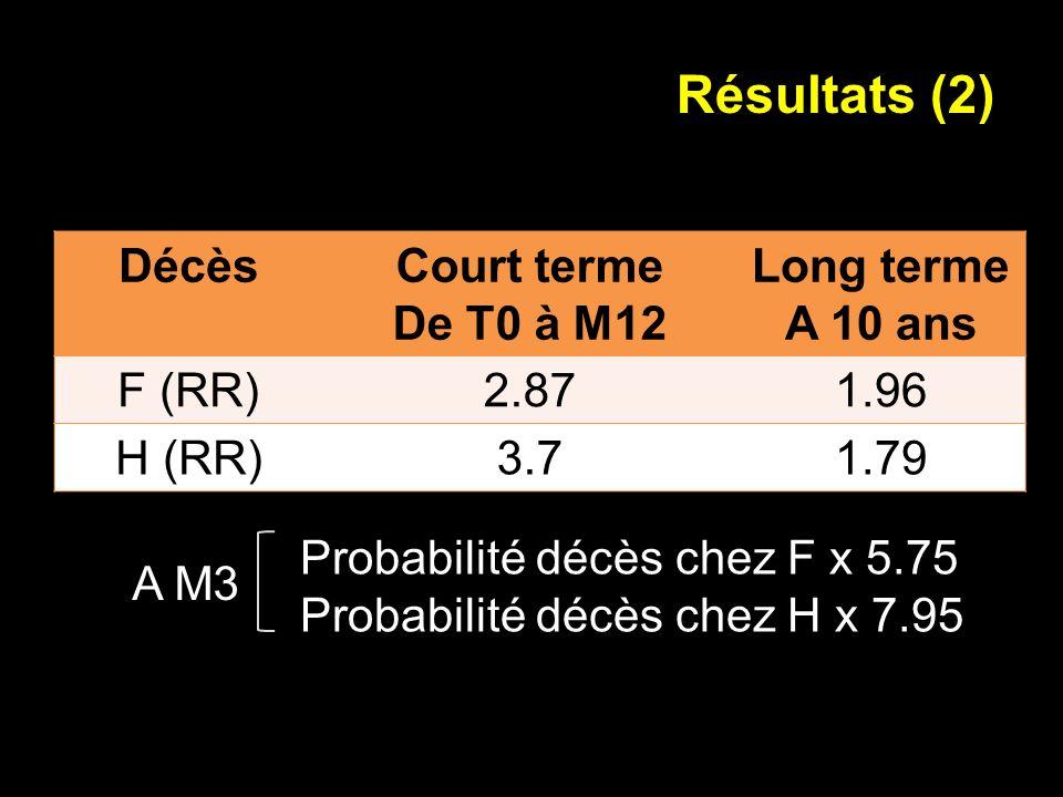Résultats (2) Décès Court terme De T0 à M12 Long terme A 10 ans F (RR)