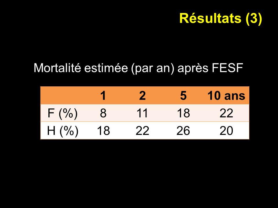 Résultats (3) Mortalité estimée (par an) après FESF 1 2 5 10 ans F (%)