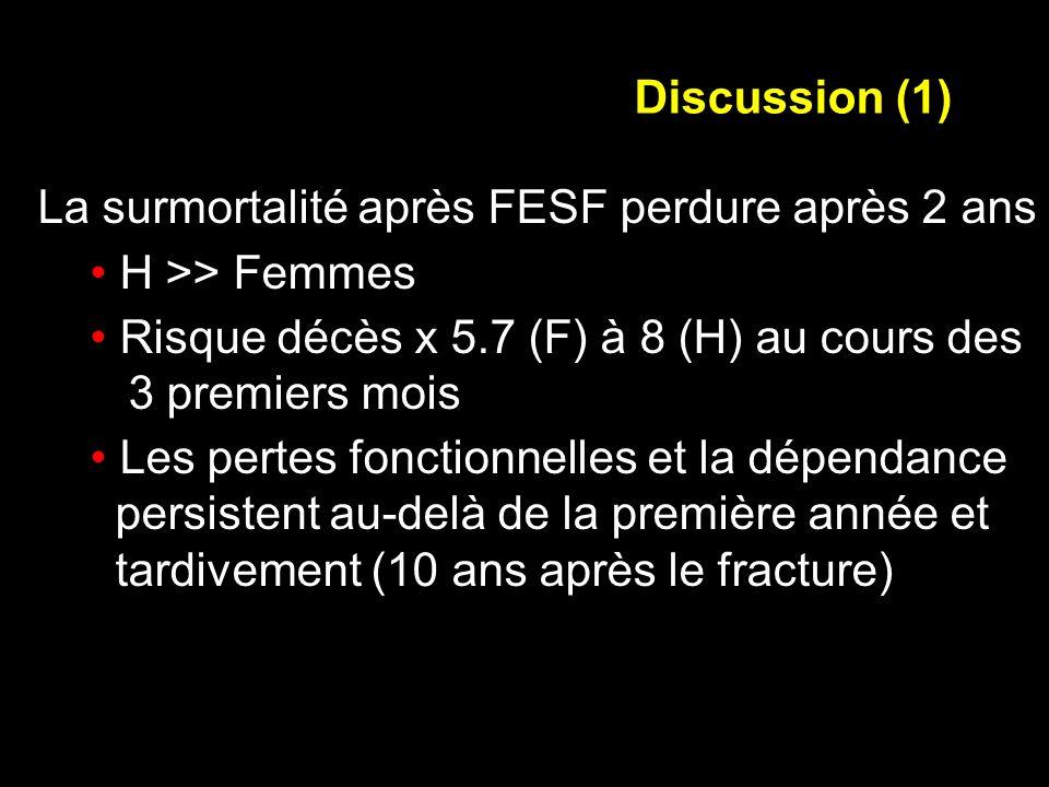 Discussion (1) La surmortalité après FESF perdure après 2 ans. H >> Femmes. Risque décès x 5.7 (F) à 8 (H) au cours des.
