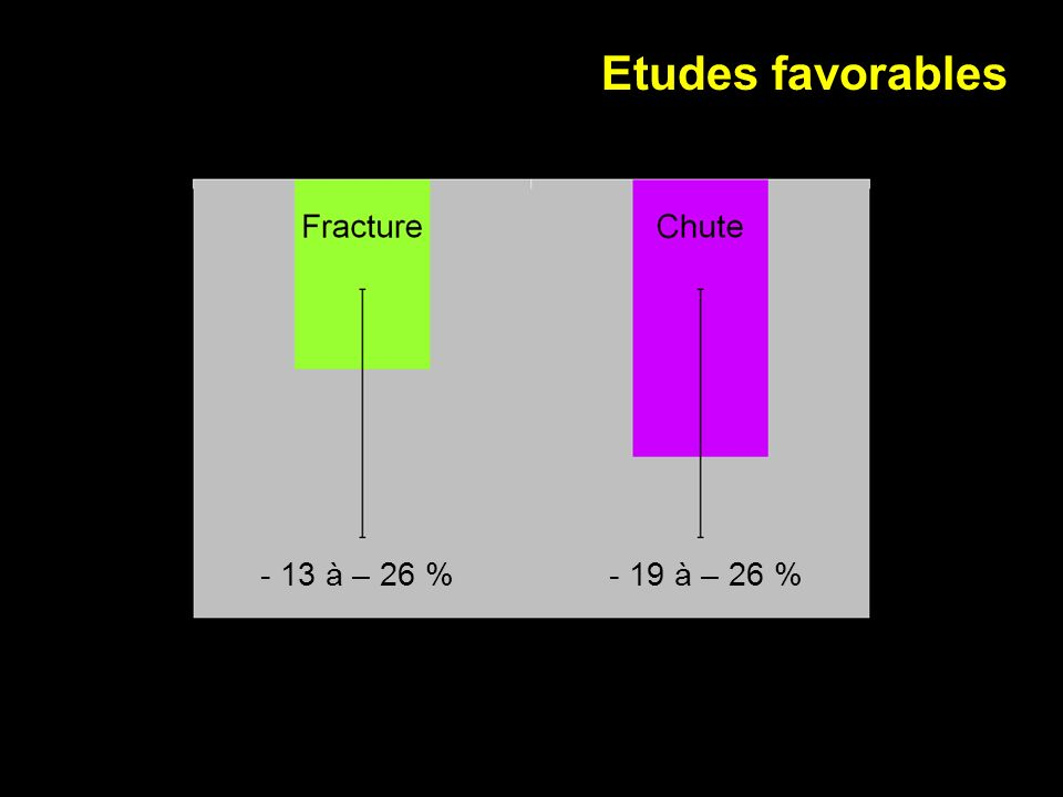 Etudes favorables - 13 à – 26 % - 19 à – 26 %