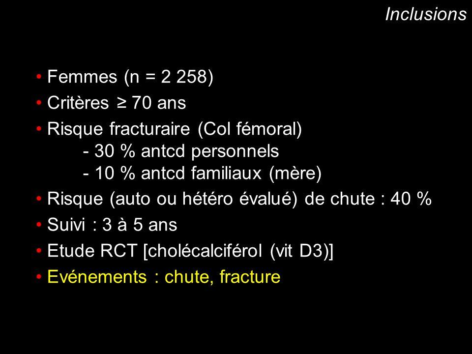 Inclusions Femmes (n = 2 258) Critères ≥ 70 ans. Risque fracturaire (Col fémoral) - 30 % antcd personnels.