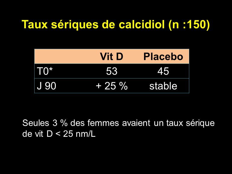 Taux sériques de calcidiol (n :150)