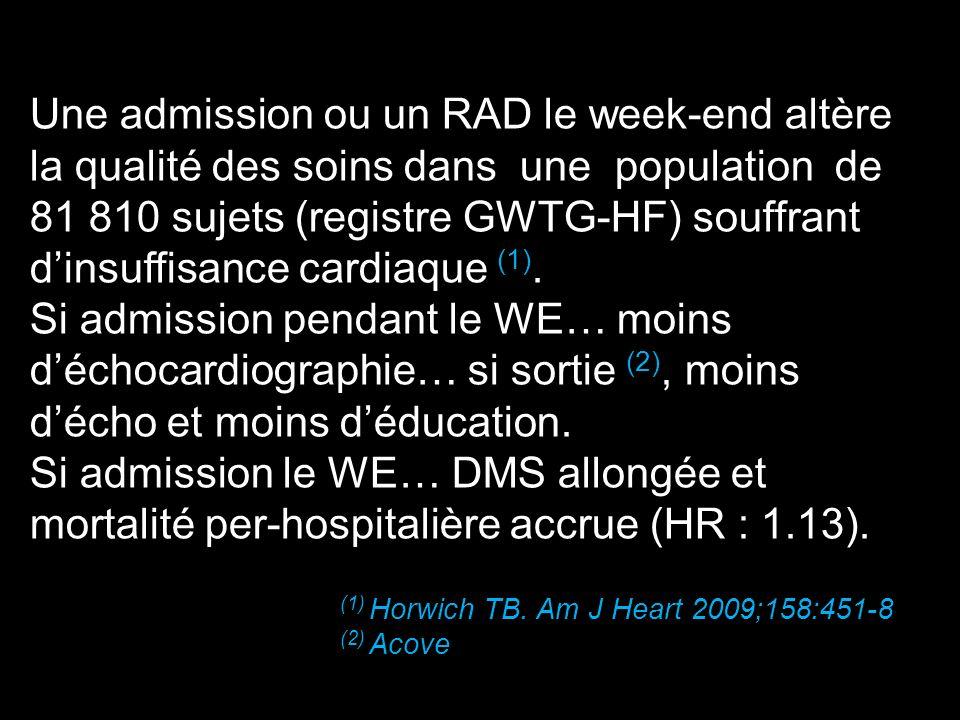 Une admission ou un RAD le week-end altère la qualité des soins dans une population de 81 810 sujets (registre GWTG-HF) souffrant d'insuffisance cardiaque (1).