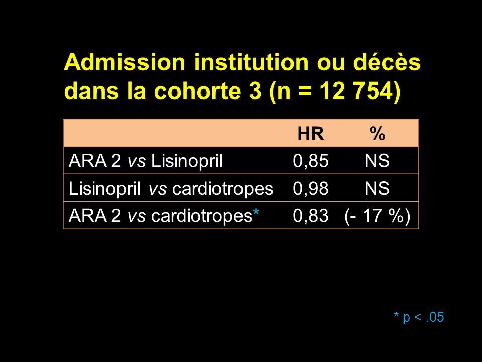 Admission institution ou décès dans la cohorte 3 (n = 12 754)