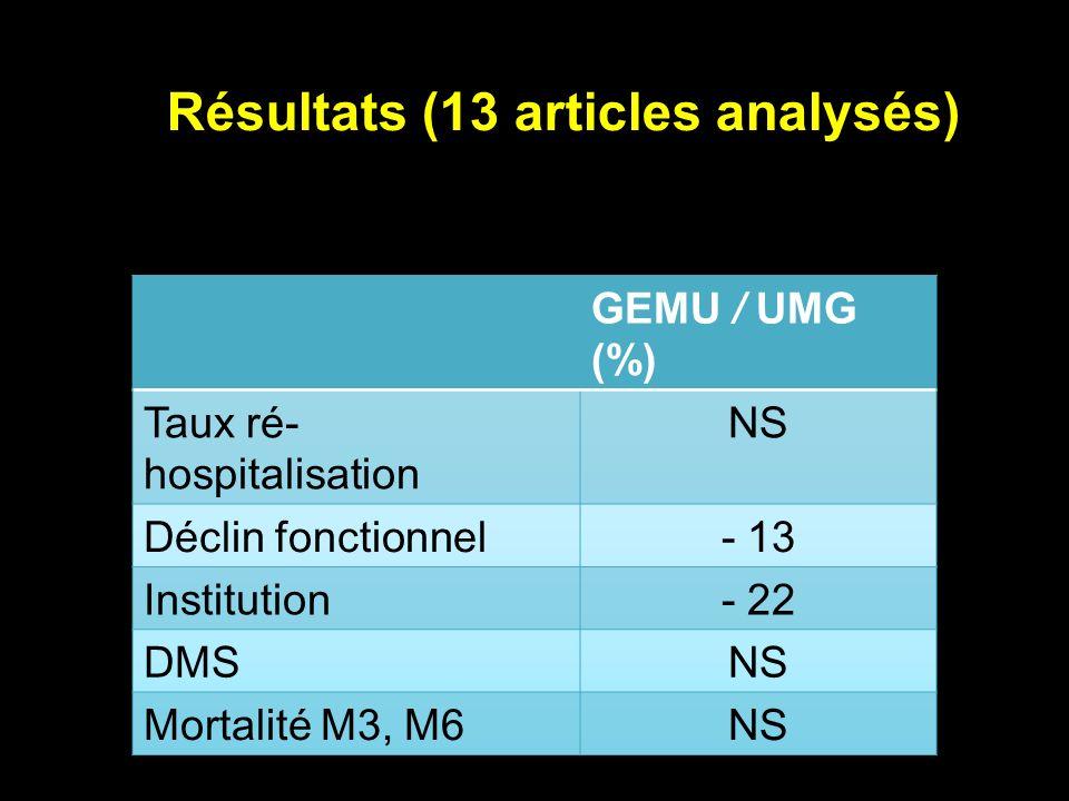 Résultats (13 articles analysés)