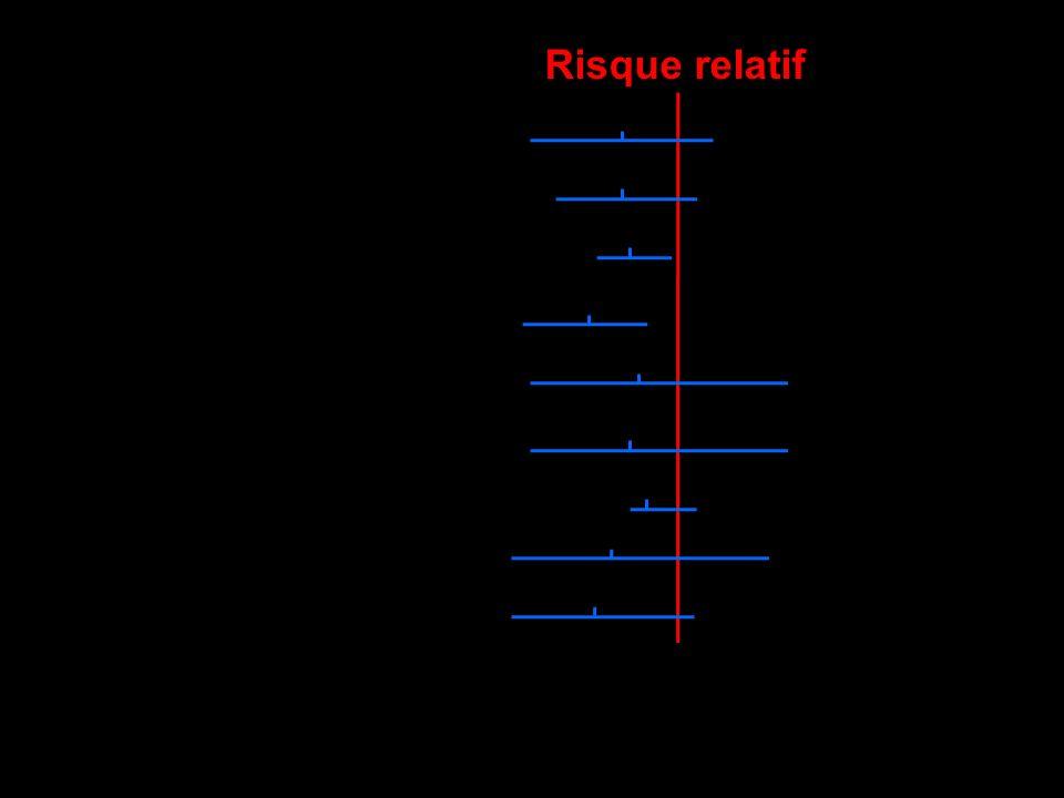 Risque relatif Réadmission Déclin fonctionnel M12