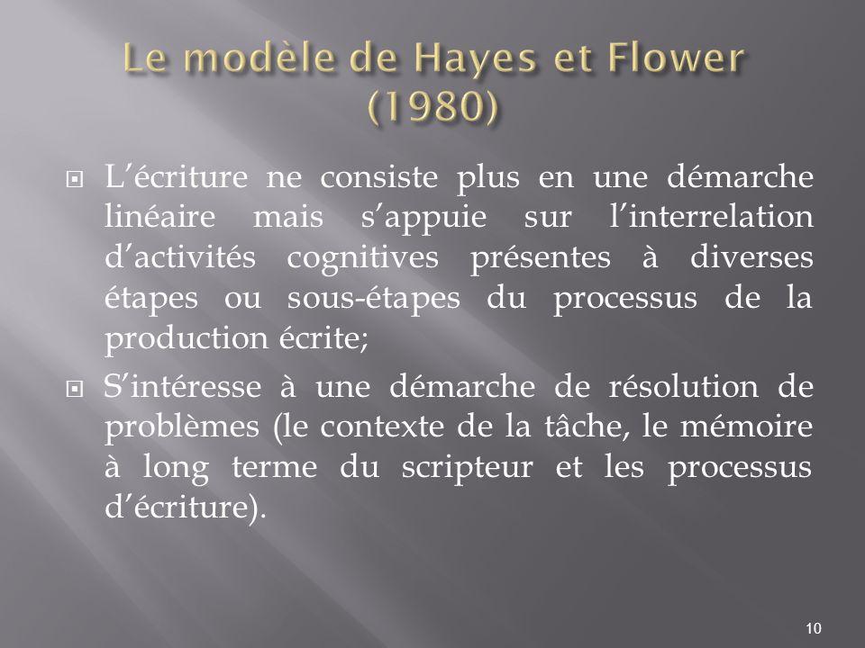 Le modèle de Hayes et Flower (1980)
