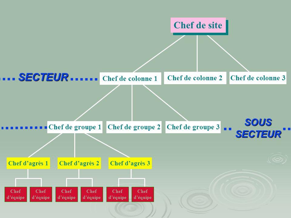SECTEUR Chef de site SOUS SECTEUR Chef de colonne 1 Chef de colonne 2