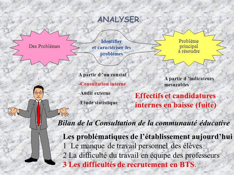 Effectifs et candidatures internes en baisse (fuite)