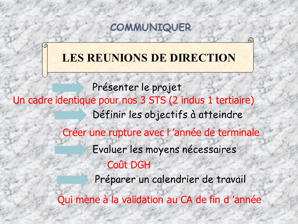 LES REUNIONS DE DIRECTION