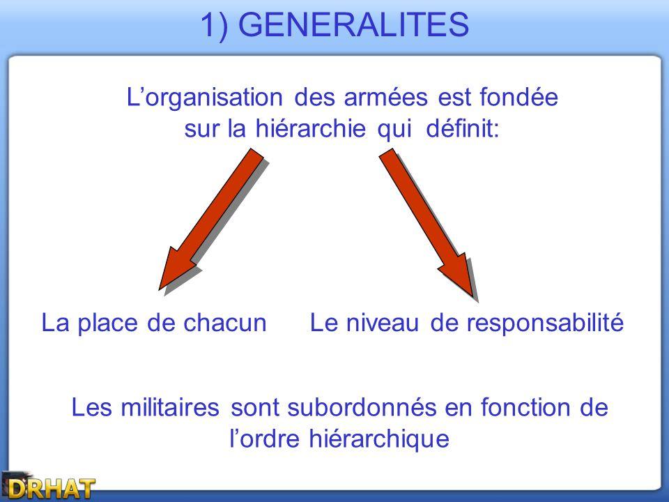 1) GENERALITES L'organisation des armées est fondée sur la hiérarchie qui définit: La place de chacun.