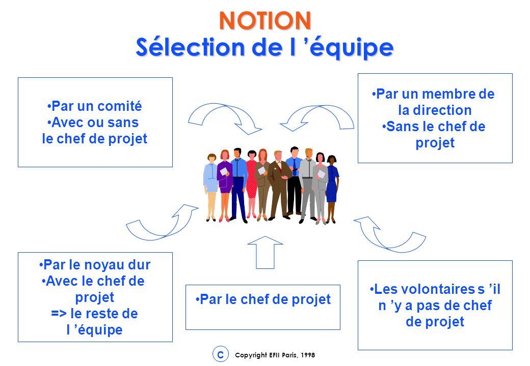 NOTION Sélection de l 'équipe