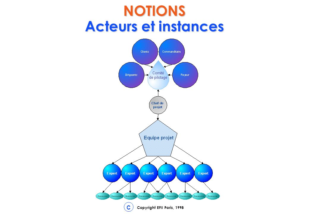 NOTIONS Acteurs et instances