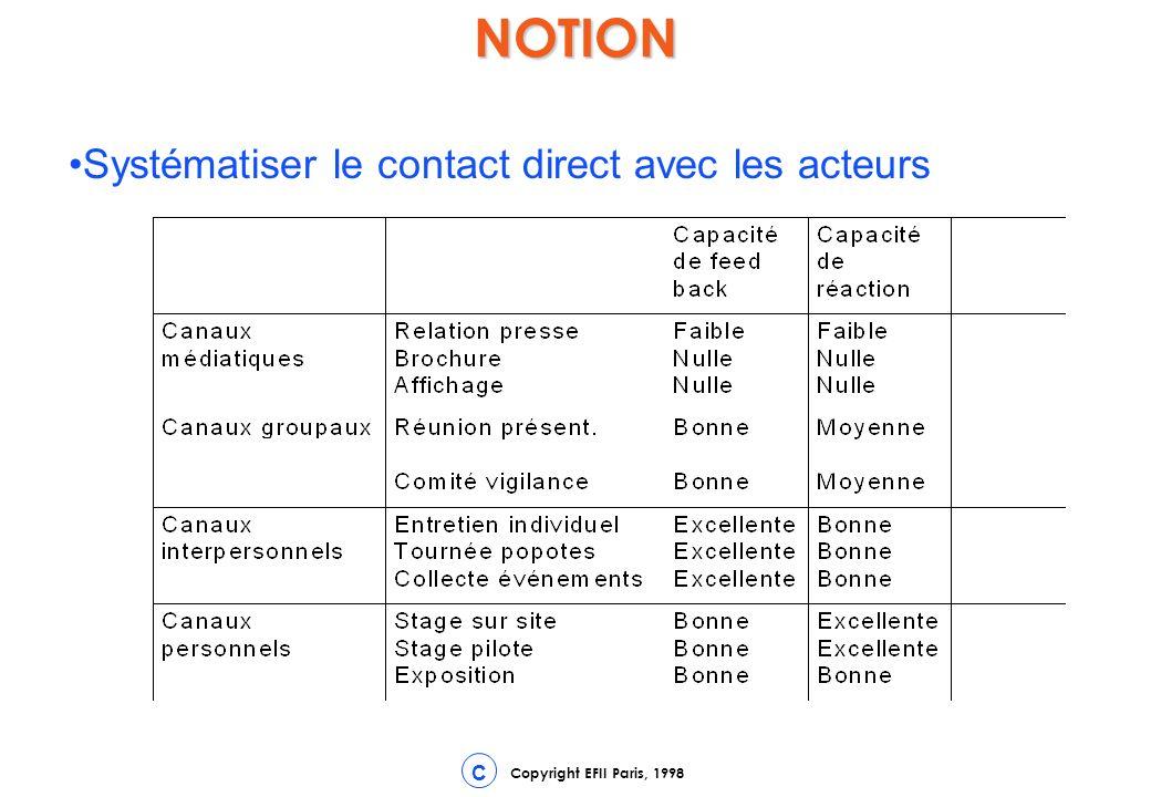 NOTION Systématiser le contact direct avec les acteurs