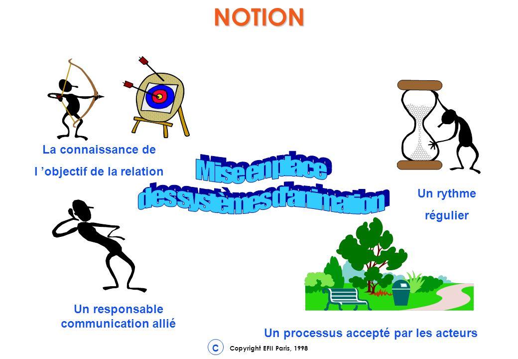 NOTION Mise en place des systèmes d animation La connaissance de