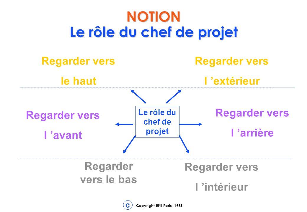 NOTION Le rôle du chef de projet