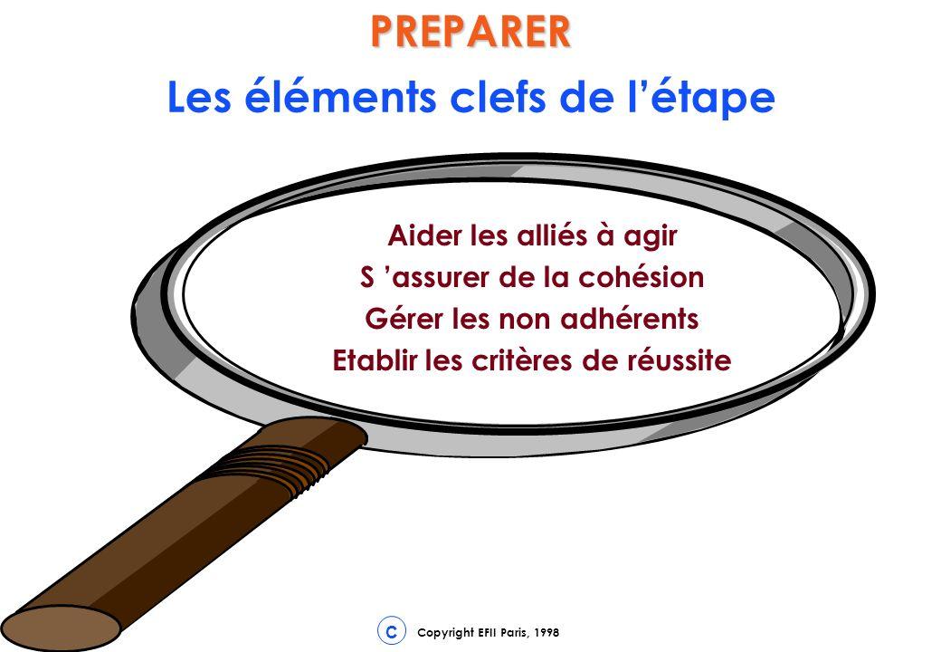 PREPARER Les éléments clefs de l'étape
