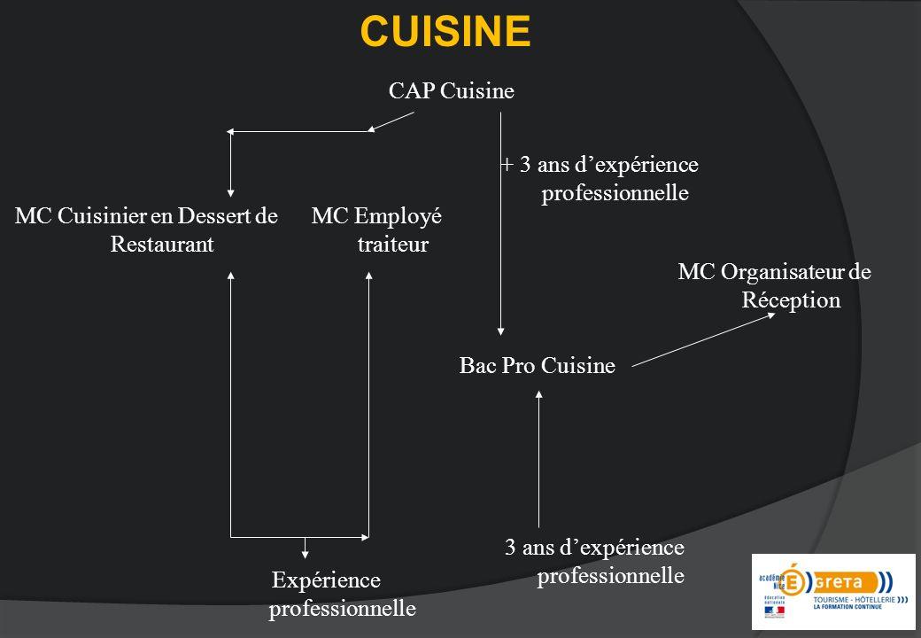 CUISINE CAP Cuisine + 3 ans d'expérience professionnelle
