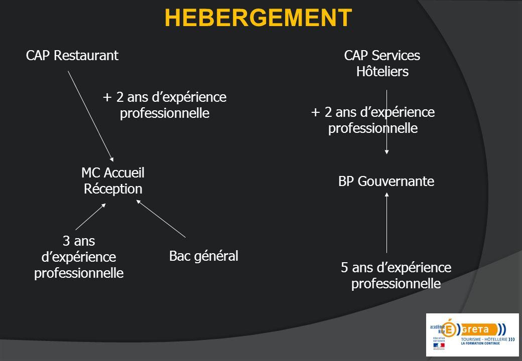 HEBERGEMENT CAP Restaurant CAP Services Hôteliers