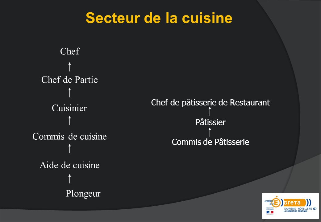 Chef de pâtisserie de Restaurant
