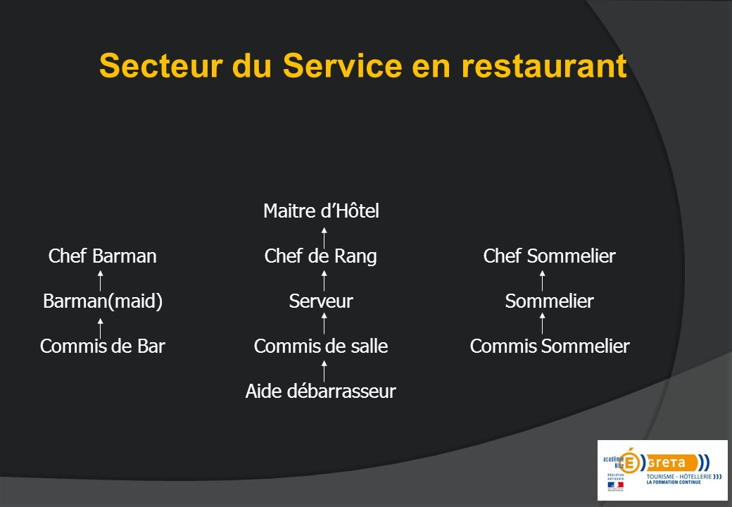 Secteur du Service en restaurant