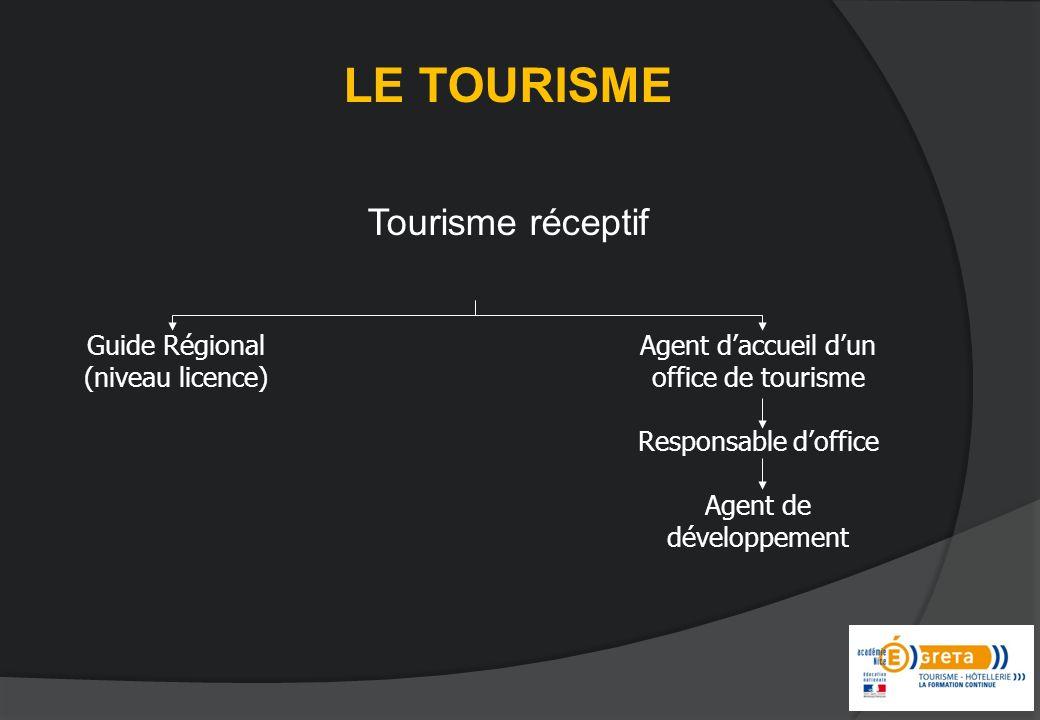 LE TOURISME Tourisme réceptif Guide Régional (niveau licence)