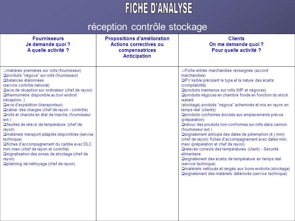 FICHE D ANALYSE réception contrôle stockage Fournisseurs