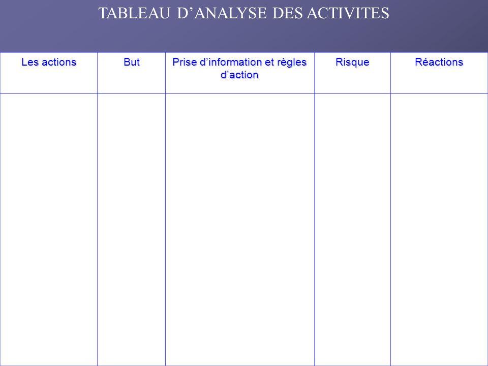 TABLEAU D'ANALYSE DES ACTIVITES
