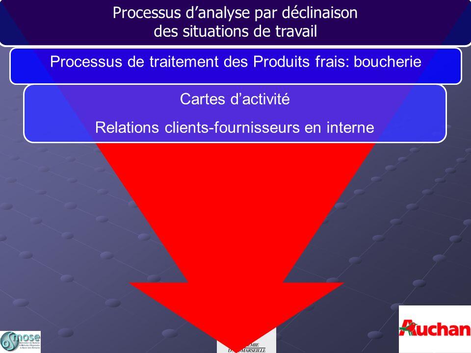 Processus d'analyse par déclinaison des situations de travail