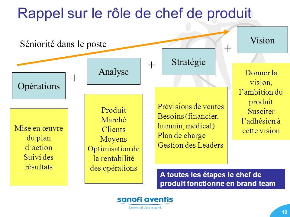 Rappel sur le rôle de chef de produit