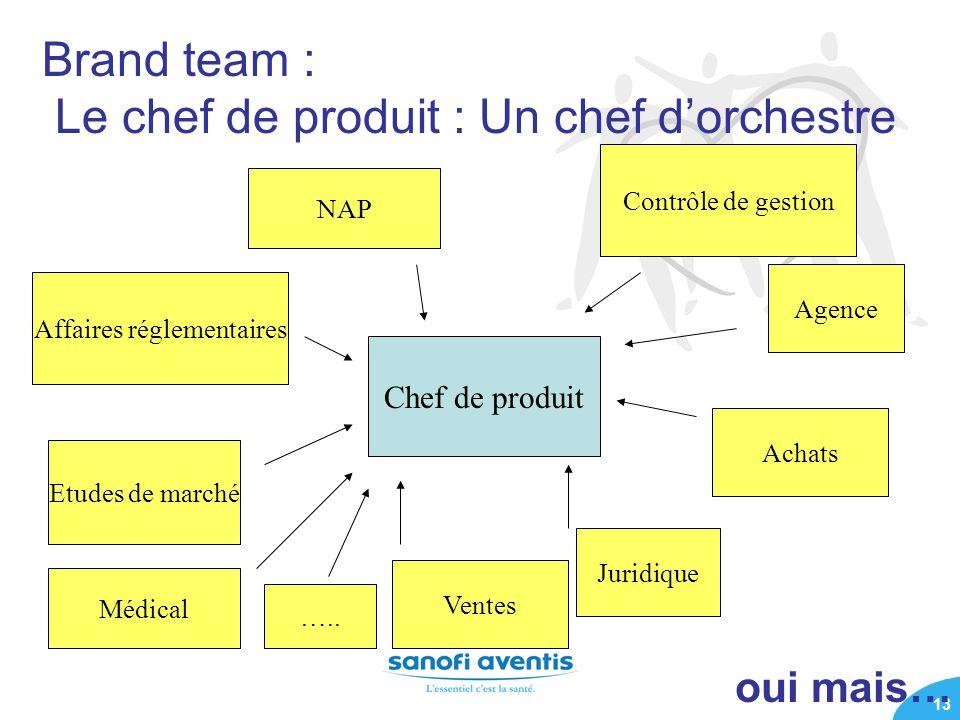 Brand team : Le chef de produit : Un chef d'orchestre