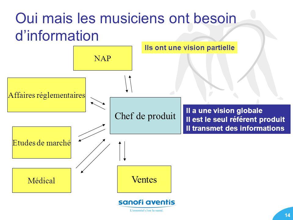 Oui mais les musiciens ont besoin d'information