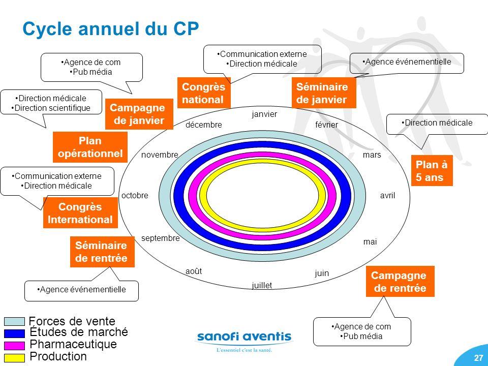 Cycle annuel du CP Forces de vente Études de marché Pharmaceutique