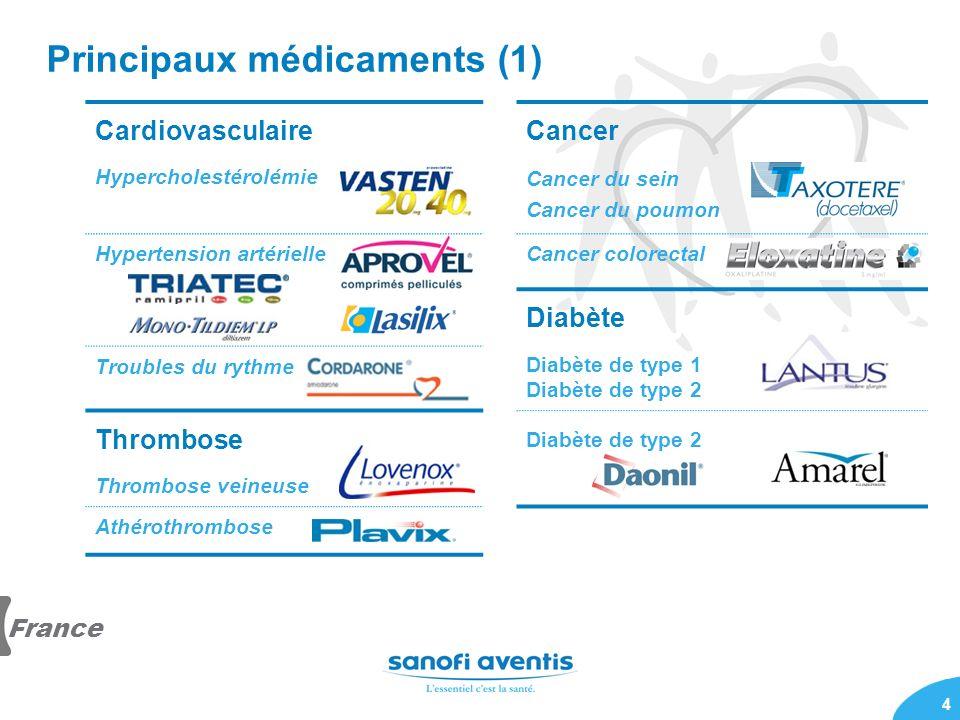 Principaux médicaments (1)
