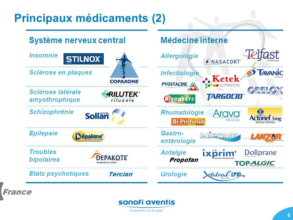 Principaux médicaments (2)